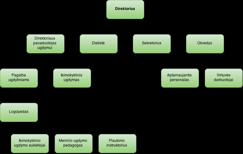 Darželio struktūra